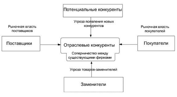 Модель пяти сил (направлений)
