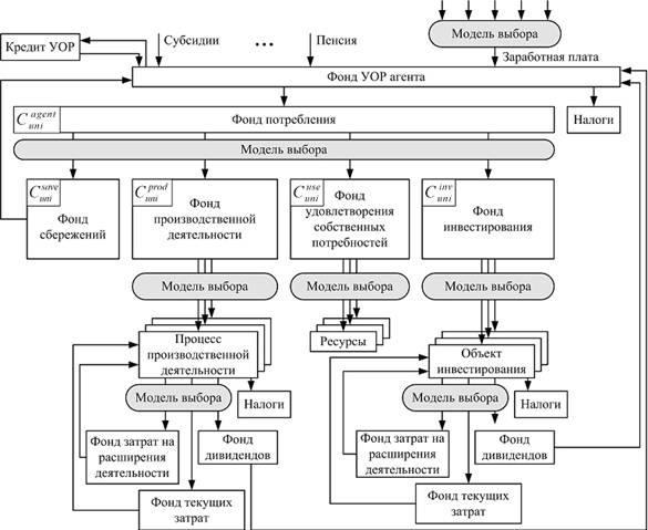 схема движения потоков УОР