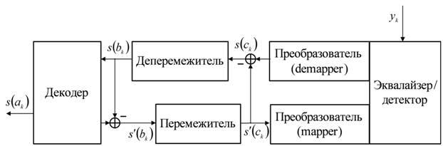 Алгоритмы турбовыравнивания в декаметровых радиомодемах итерационный