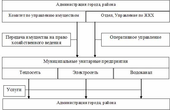 собственная структура ЖКХ