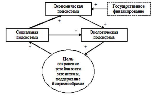 Схема взаимодействия подсистем