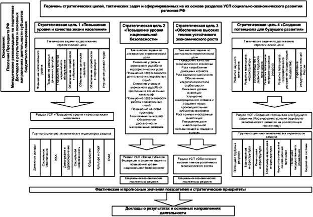 Схема унификации системы
