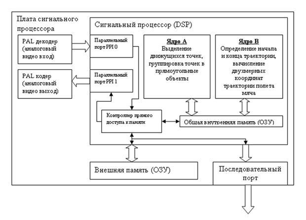 Структурная схема прототипа