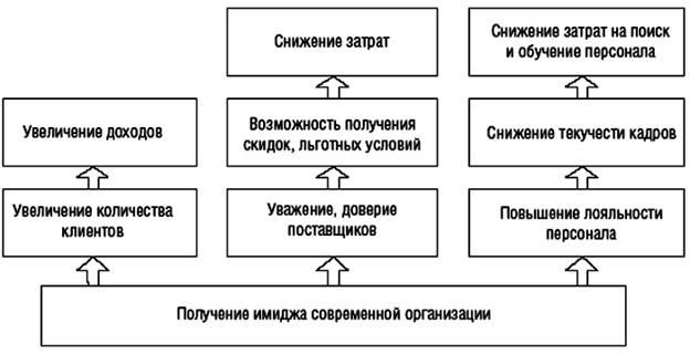 системы электронного