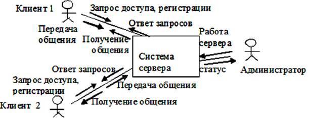 схема взаимодействия между