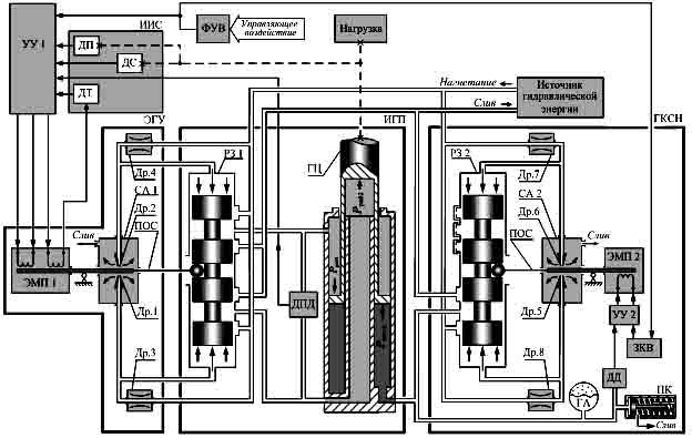 РЗ и электрогидравлический
