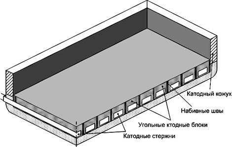 Схема электролизера (четверть)