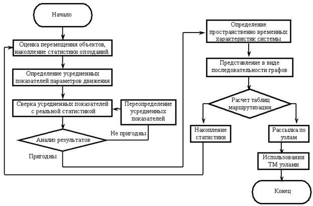 Структурная схема алгоритма