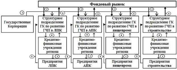 Схема привлечения частных