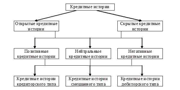Классификация кредитных