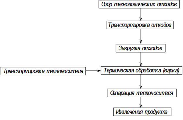 Блок-схема технологии обрабоки