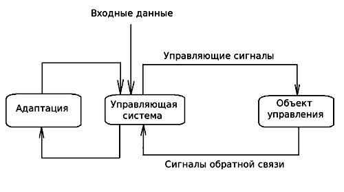 Общая схема адаптационной