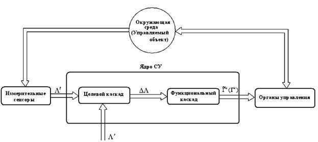 Бикаскадная адаптивная система