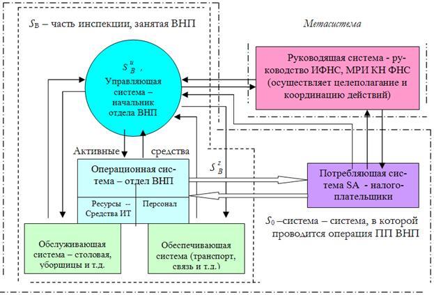 Общая схема операции