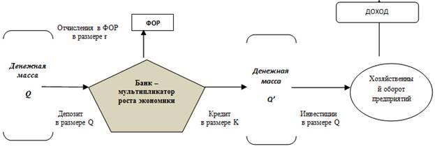 схема реализации банком