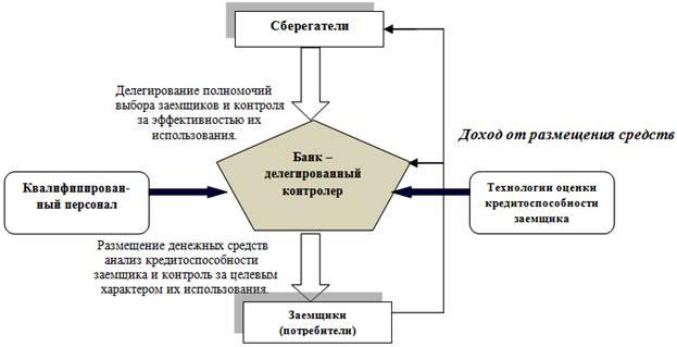 4 изображена схема выполнения