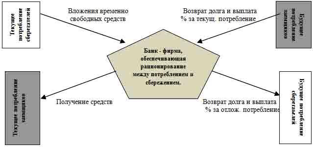Схема данной банковской
