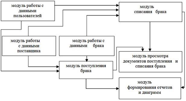 Структурная схема системы.