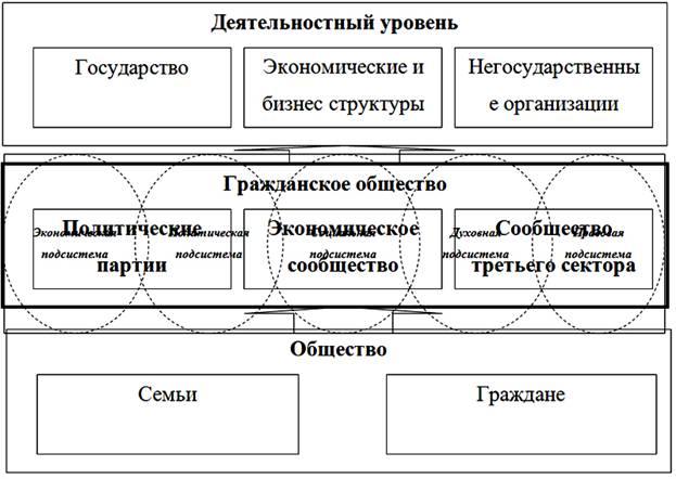 Модель структуры гражданского