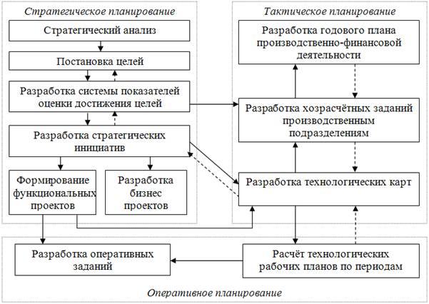 Система планирования в