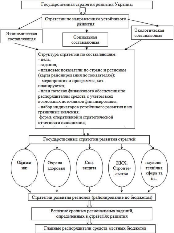 Структурная схема оптимизации