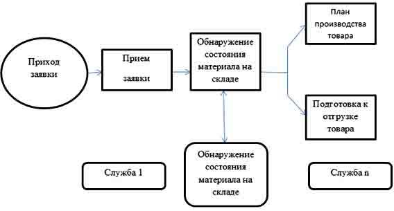 Связь бизнес-процессов и