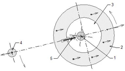 Принципиальная схема вращения
