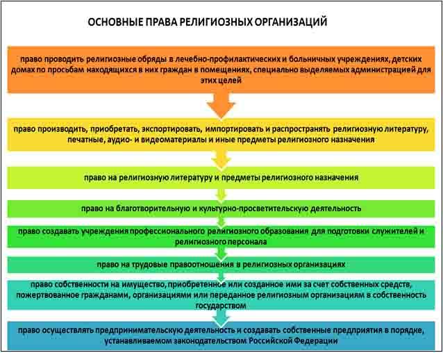 Схема 2. Основные права