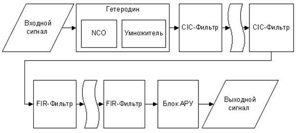 Типовая структурная схема DDC.