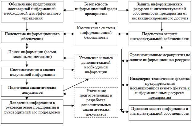 Экономическая Безопасность Предприятия Презентация