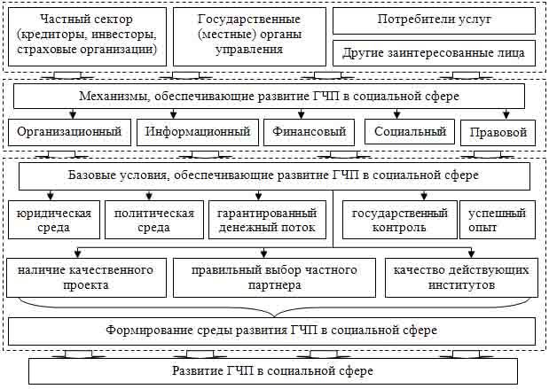 Структурно-целевая схема