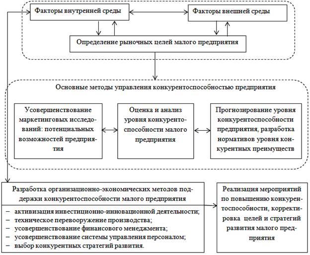 малых предприятий (рис.1).