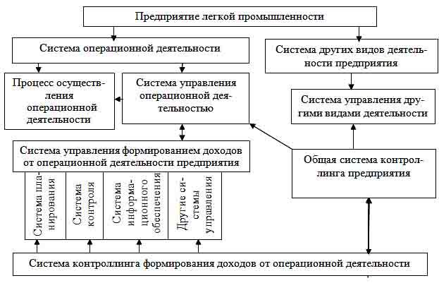 в общую систему управления