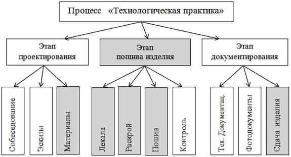Анализ форм организации и проведения технологической практики для  image004 jpg
